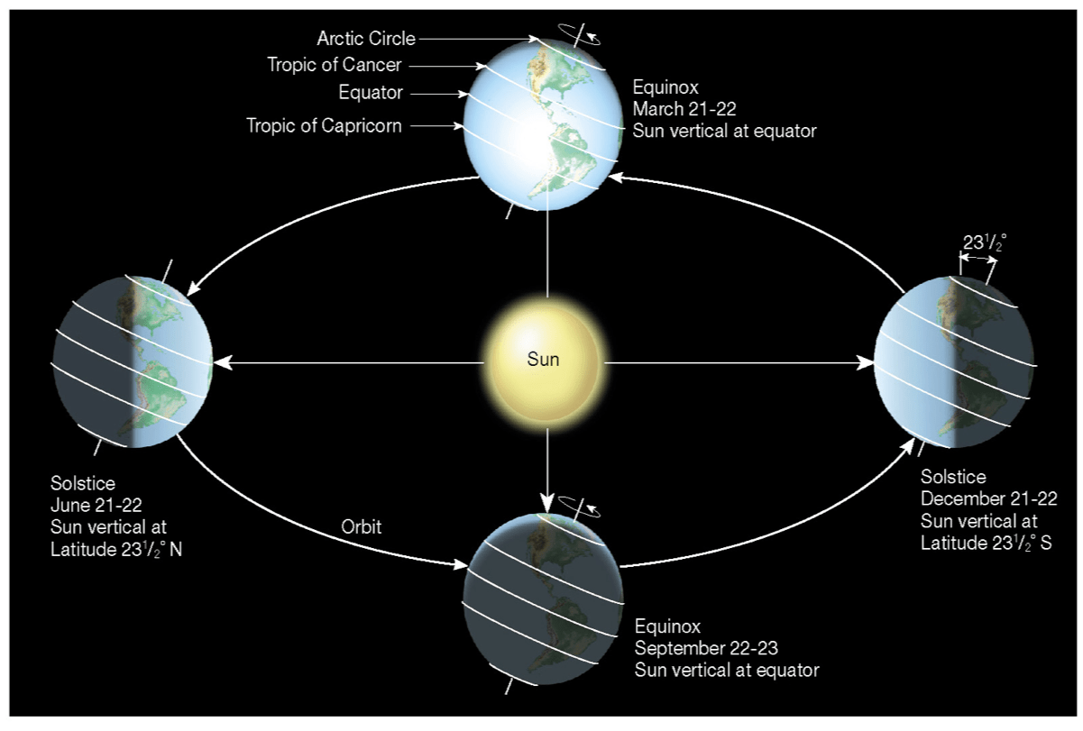 Earth And Sun Relation Notes Flashcards By Proprofs