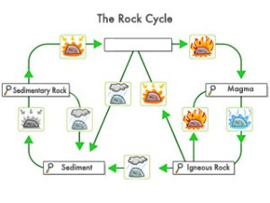 ROCK CYCLE DIAGRAM  Unmasa Dalha