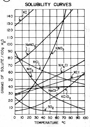 The Solubility Quiz: Chemistry Trivia! - ProProfs Quiz