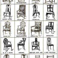 Dining Chair Styles Chart Ergonomic Under 200 Classification | Prop Agenda