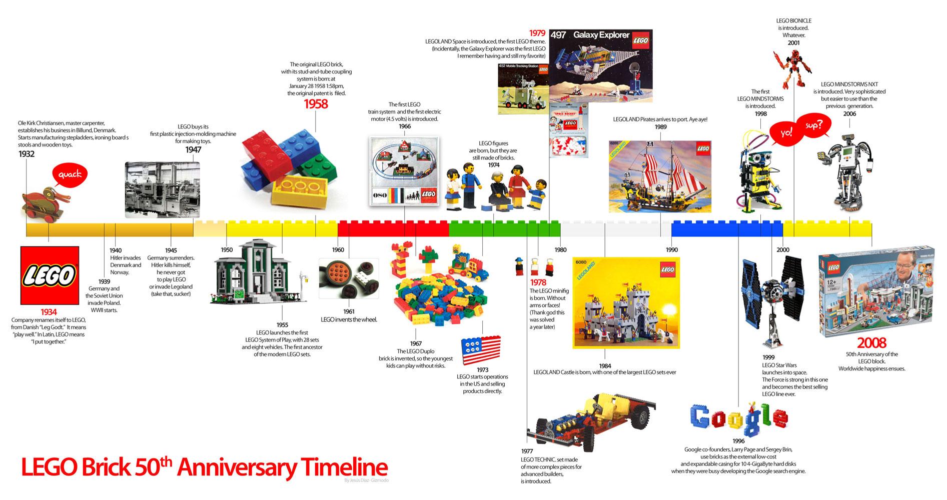 https://i0.wp.com/www.props.eric-hart.com/wp-content/uploads/2010/04/lego-brick4-timeline.jpg