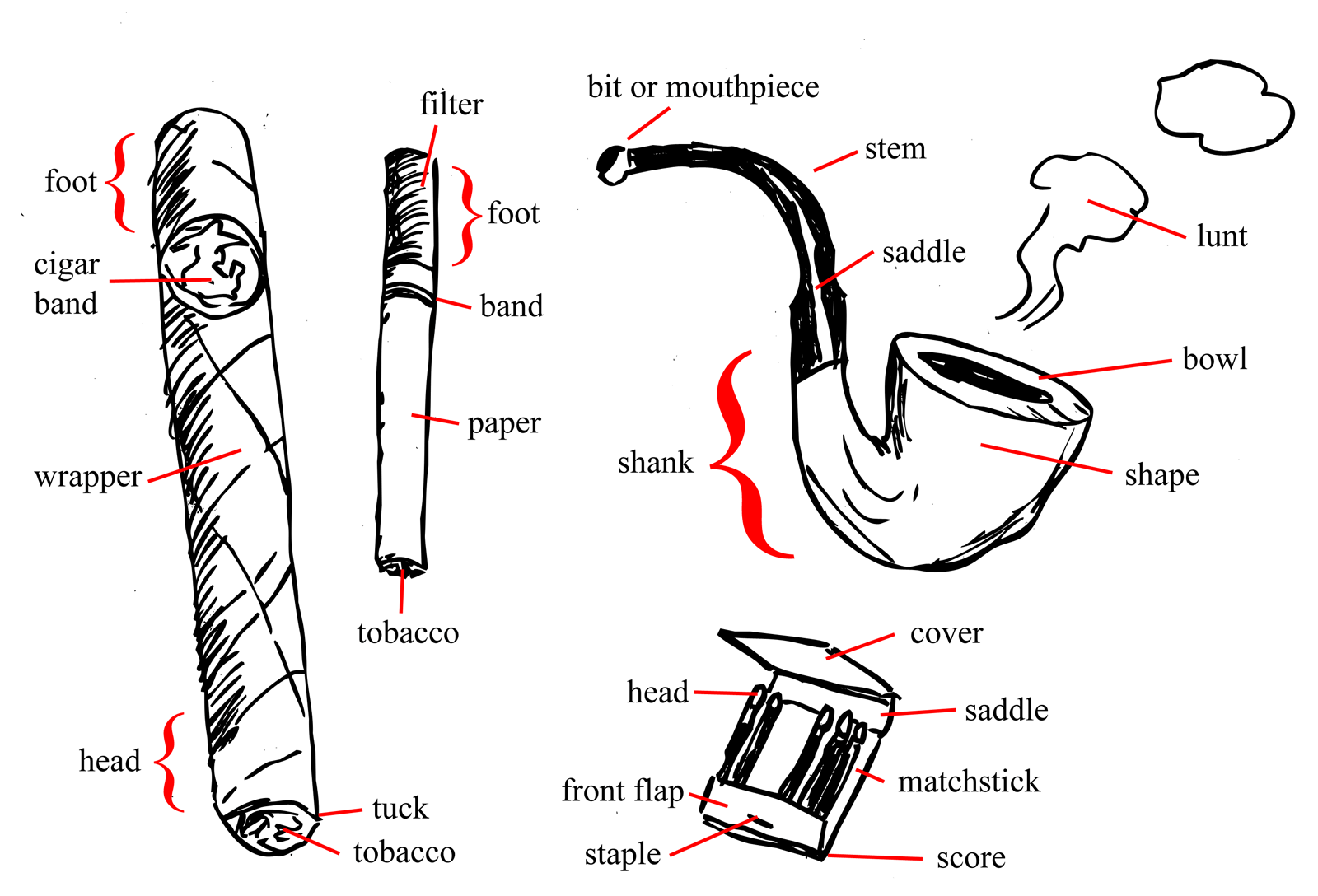 how a smoker works diagram 12v 30 amp relay wiring pipe smoking get free image about