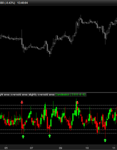 Value chart indicator also indicators prorealtime trading rh prorealcode