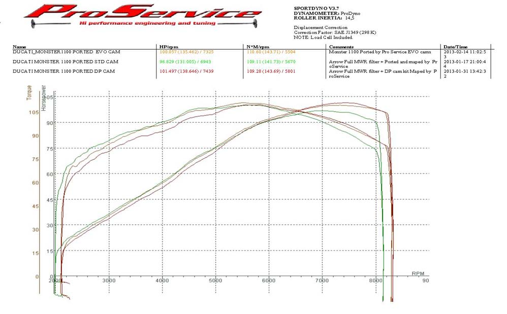 ProService Ducati monster 1100 performance Project