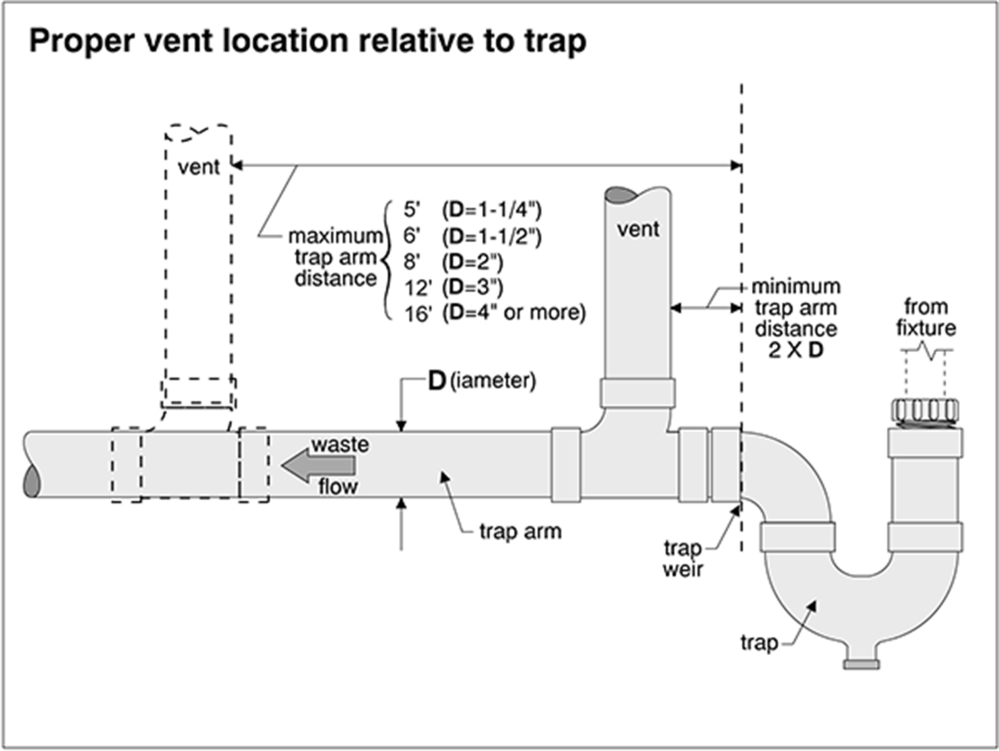 medium resolution of diagram of proper plumbing vent location relative to a trap to prevent sewer gas smell
