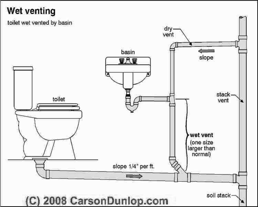 medium resolution of diagram of toilet and sink plumbing ventiing