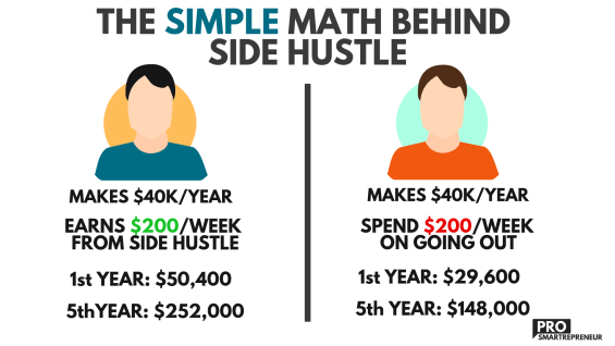 Simple math behind side hustle - 10 Things Frugal People Don't Do