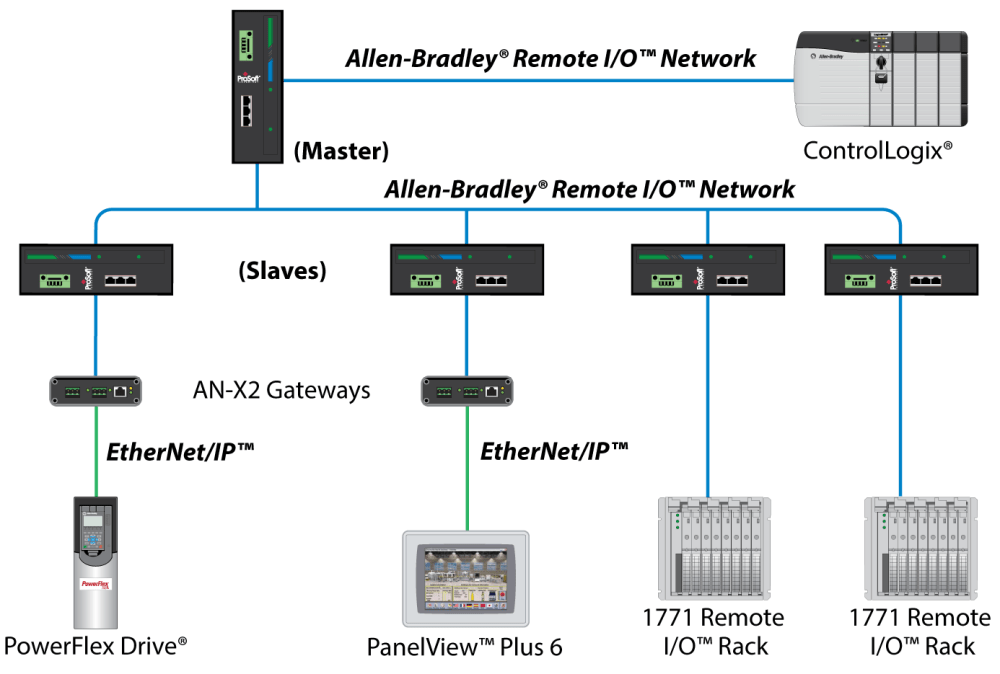 medium resolution of during your next scheduled downtime the plc 5 rack can be upgraded to the new controllogix rack now the controllogix rack is running your remote i o
