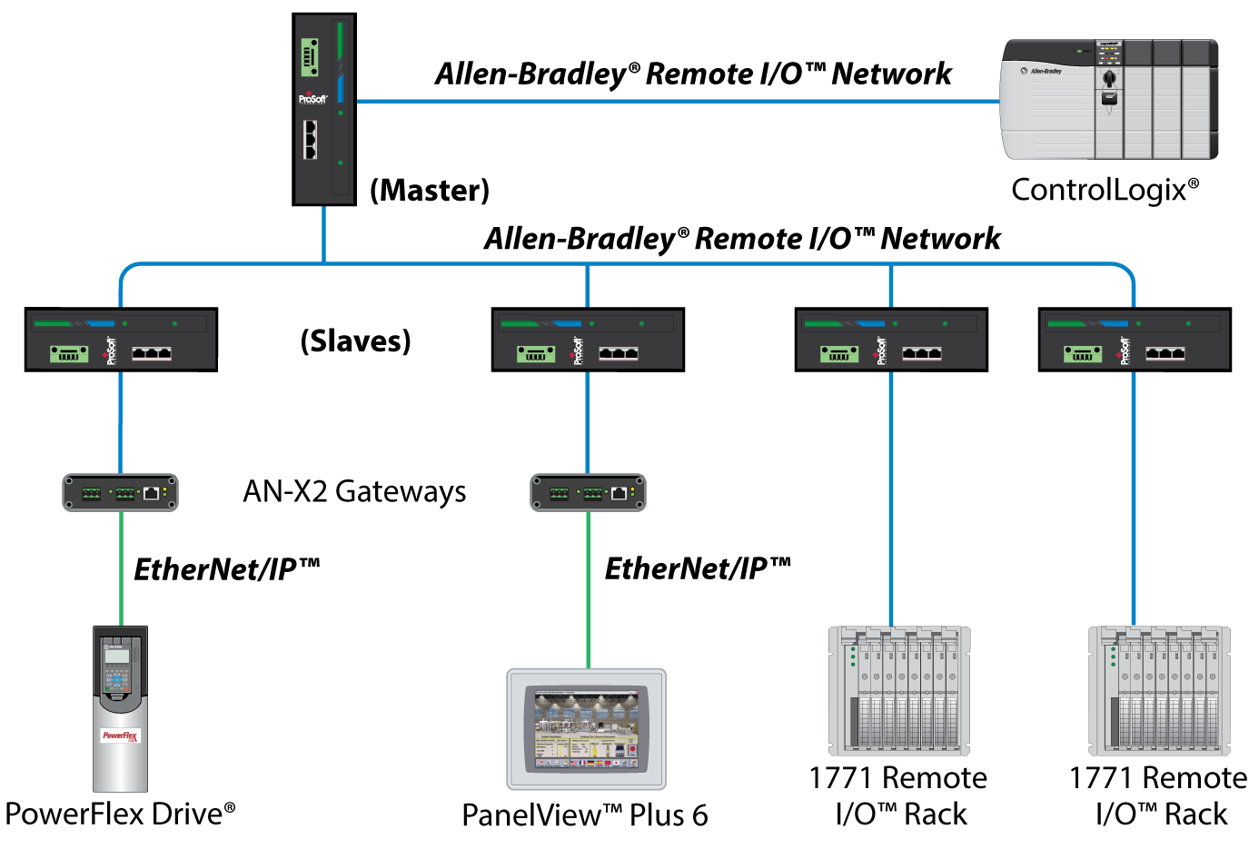 hight resolution of during your next scheduled downtime the plc 5 rack can be upgraded to the new controllogix rack now the controllogix rack is running your remote i o