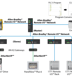 while your plc 5 system is running you can convert your plc 5 program to a controllogix program now add an allen bradley 1756 rio module  [ 1508 x 1191 Pixel ]