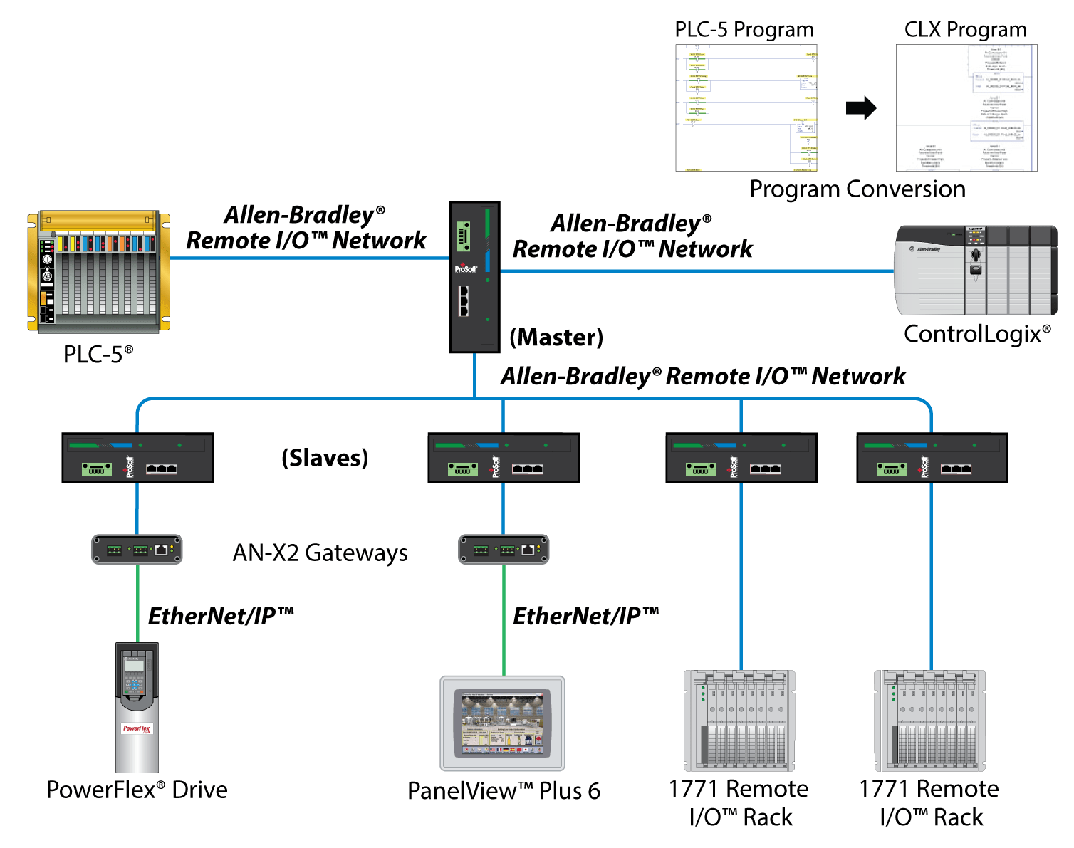 hight resolution of while your plc 5 system is running you can convert your plc 5 program to a controllogix program now add an allen bradley 1756 rio module