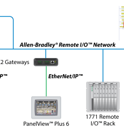 and want to upgrade to ethernet ip powerflex drives and panelview plus 6 terminals you can by installing our an x2 ab dhrio gateways  [ 1386 x 786 Pixel ]