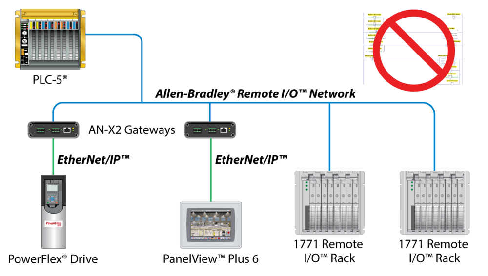 medium resolution of  and want to upgrade to ethernet ip powerflex drives and panelview plus 6 terminals you can by installing our an x2 ab dhrio gateways