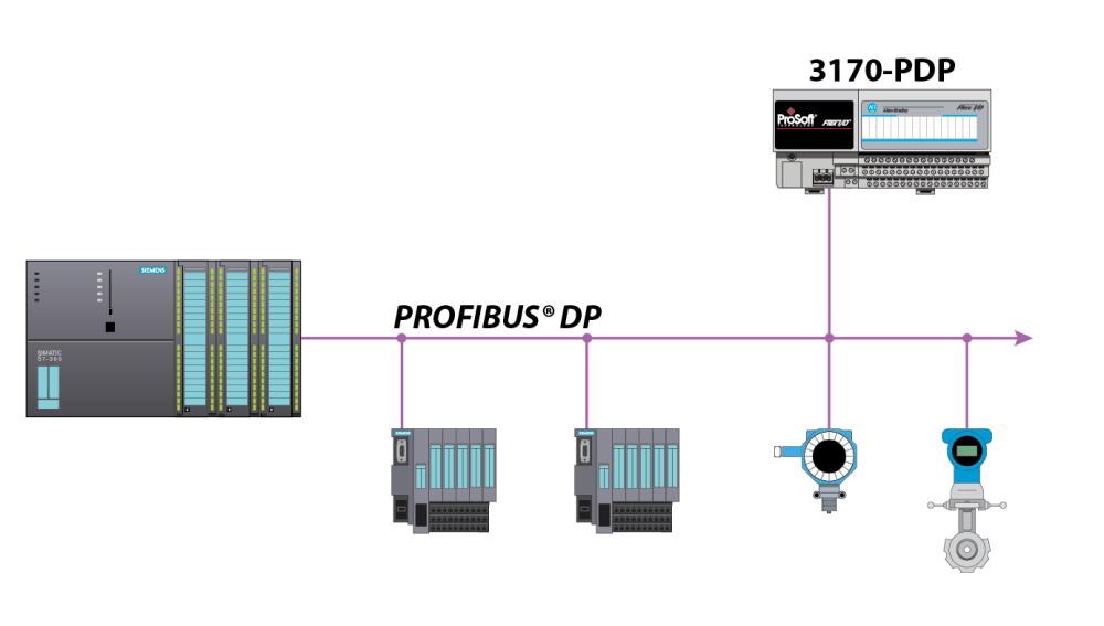 medium resolution of 3170 pdp