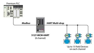 Modbus MasterSlave to HART Multidrop 8 channel  ProSoft Technology Inc