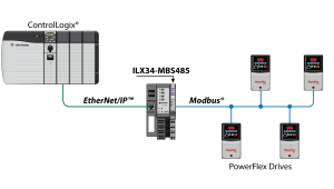 Modbus Serial Module for CompactLogix L1 and Point IO