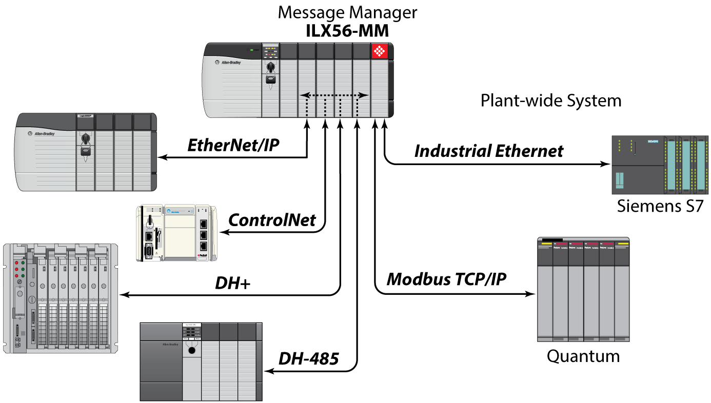 Ab On Vfd Wiring Diagram Message Manager For Industrial Communication Prosoft