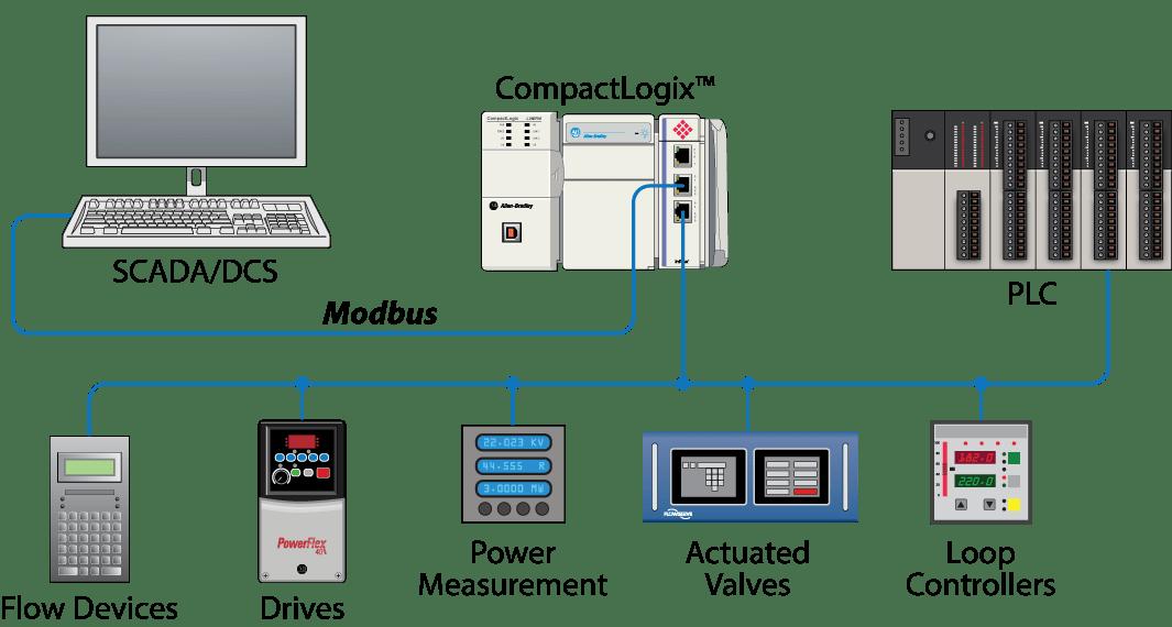 wiring diagram plc siemens security alarm modbus serial enhanced communication module - prosoft technology inc