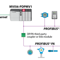 Profibus Dp Wiring Diagram Mppt Charge Controller Circuit 23 Images