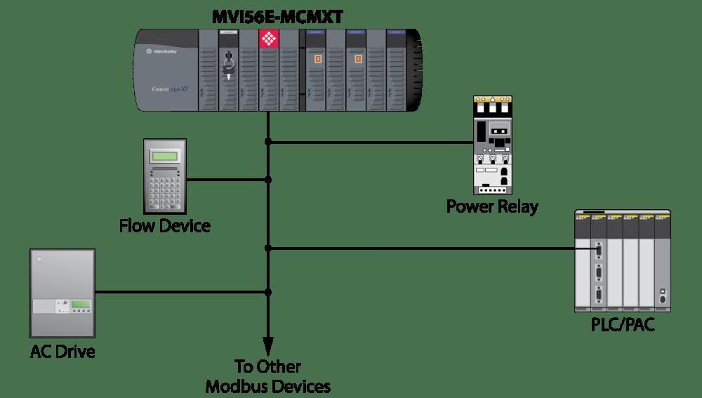 medium resolution of rslogix wiring diagram wiring diagram schematics hvac wiring diagrams rslogix wiring diagram