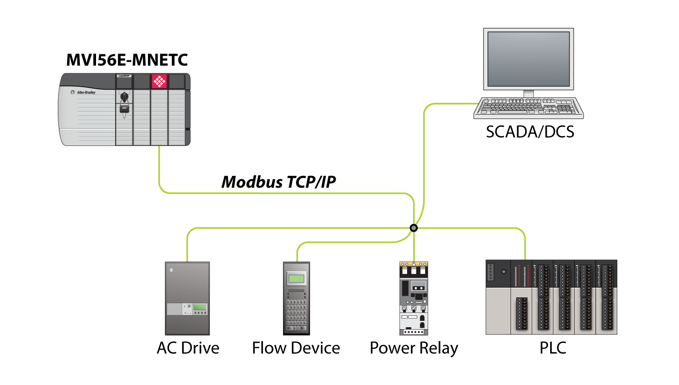 Wiring Diagram For Network Interface Device Modbus Tcp Ip Multi Client Server Enhanced Network