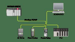 Modbus TCPIP Multi ClientServer Enhanced Network