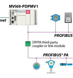 profibus dp wiring diagram wiring library rh 66 evitta de profibus rs485 wiring profinet wiring [ 1386 x 786 Pixel ]