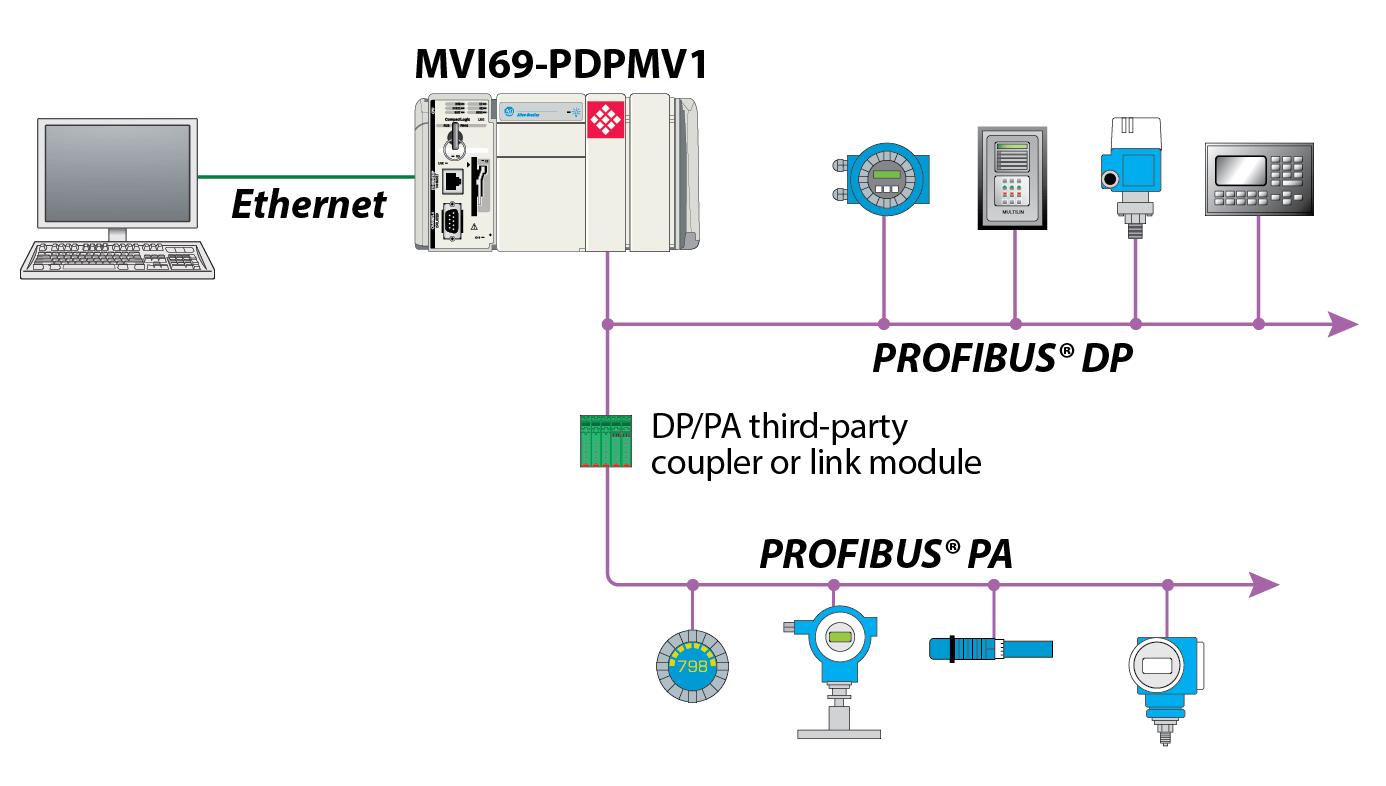hight resolution of profibus dp wiring diagram wiring library rh 66 evitta de profibus rs485 wiring profinet wiring