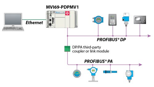 small resolution of profibus dp wiring diagram wiring library rh 66 evitta de profibus rs485 wiring profinet wiring