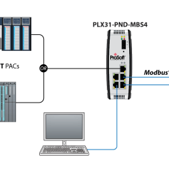 Bell Fibe Tv Wiring Diagram Telephone Master Socket Smartproxyfo Tcp Ip And Port Diagrams Get Free Image About