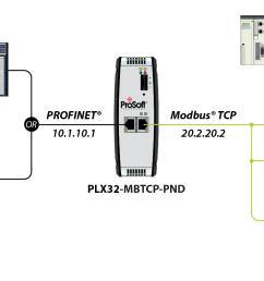 profinet rj45 connector wiring diagram [ 1386 x 786 Pixel ]