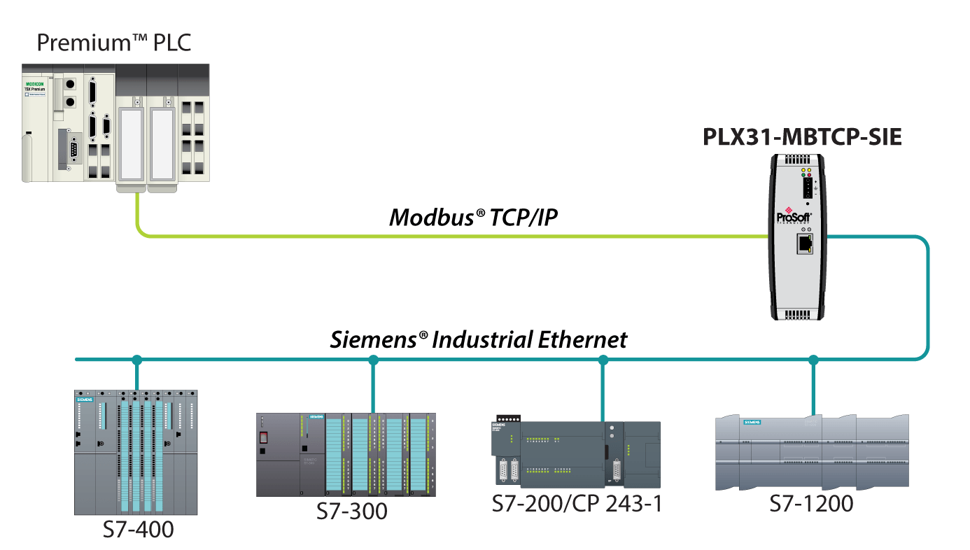 hight resolution of wiring diagram modbus tcp ip to siemens industrial ethernet gateway