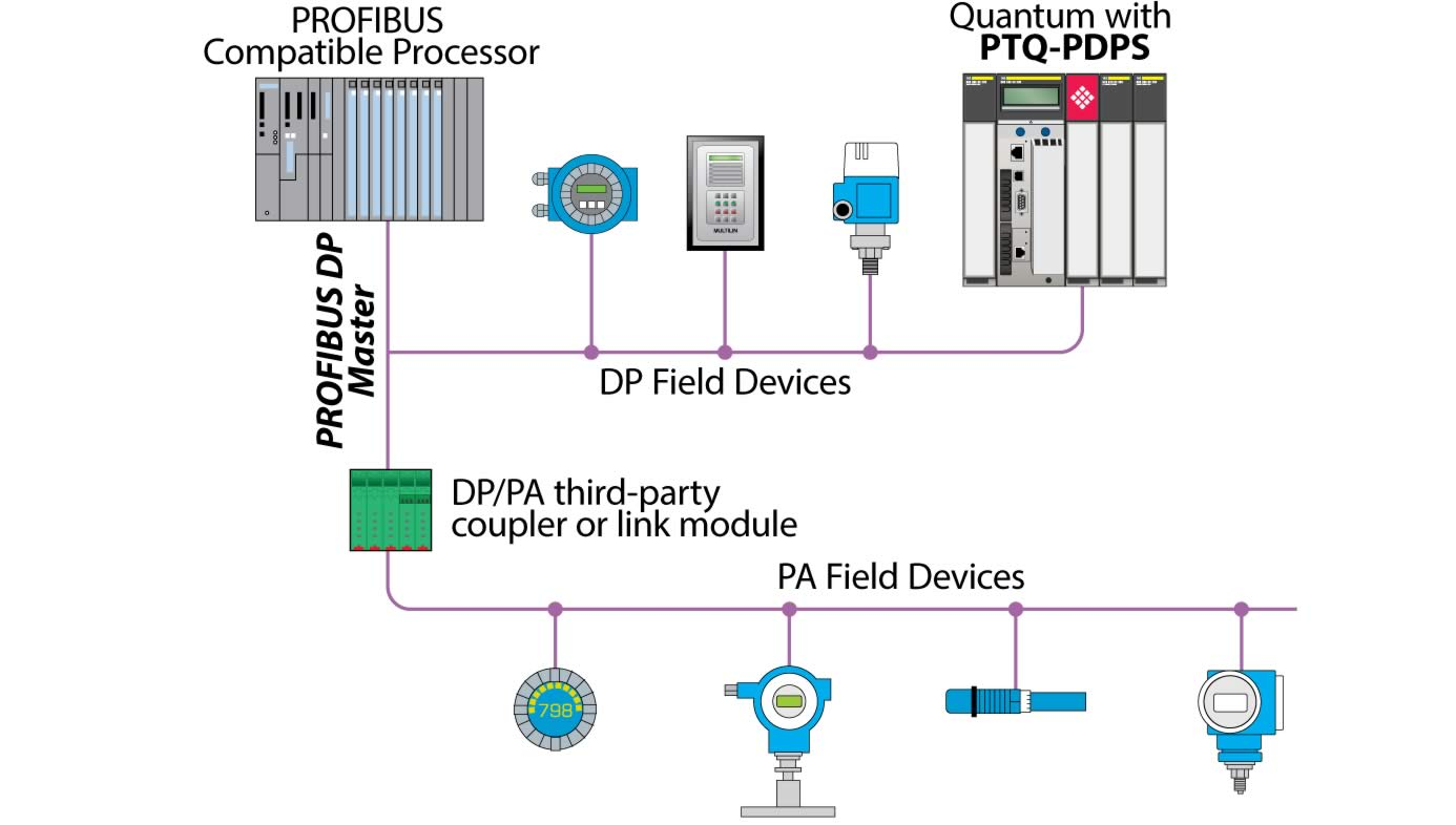 Wiring Diagram For Network Interface Device Profibus Dp Slave Network Interface Module For Quantum
