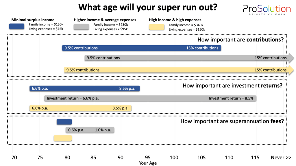 How long will your super last after retirement? How much do you need?