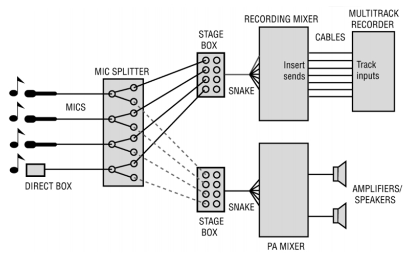 pro audio wiring diagrams ceiling fan diagram two switches live recording: splitting the microphone signals - prosoundweb