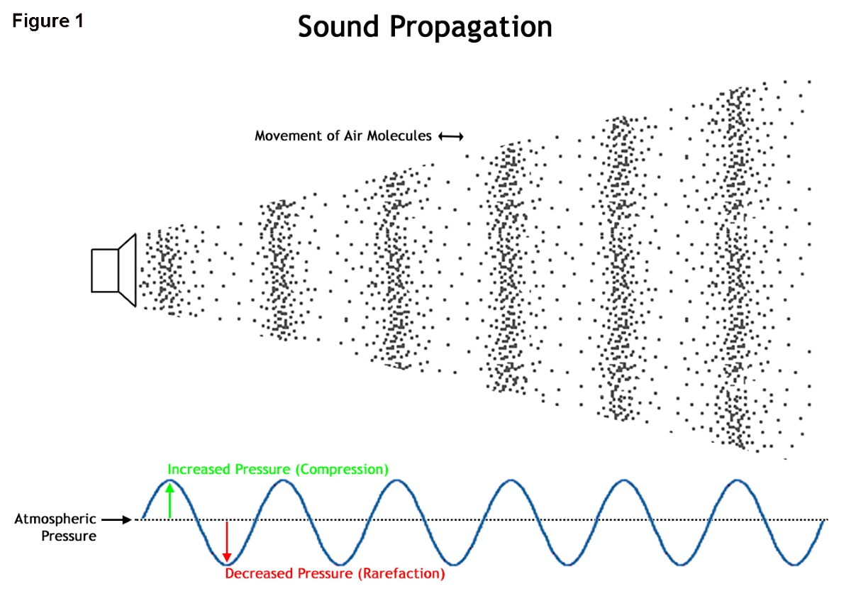 Sound Waves Can Not Travel Through