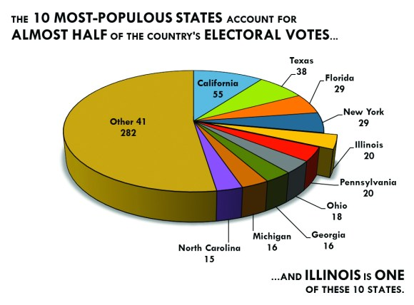 Graphic by Matt Moss | The Prospectus Illinois sits tied for fourth in number of electoral votes with Pennsylvania, both with 20. The land of Lincoln has at least twice the electoral votes of neighbors Iowa, Kentucky, Missouri, and Wisconsin, and is but two votes shy of being double Indiana's count.
