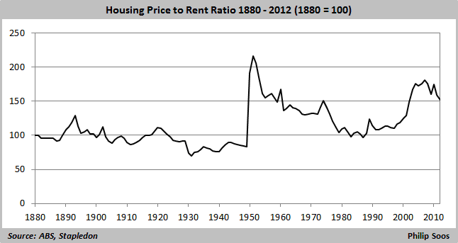 House price to rent 1880-2012  646x343
