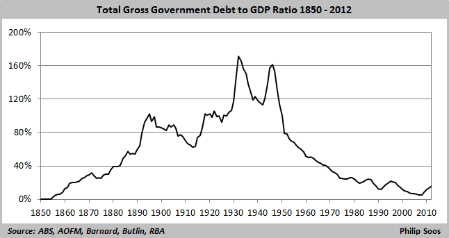 Total gross government debt to GDP ratio 1850-2012