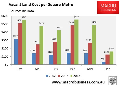 Vacant land cost m2