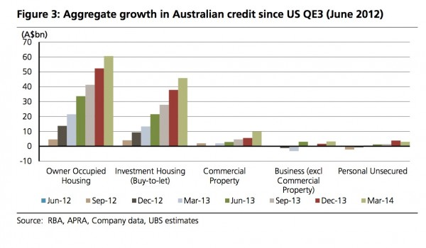 UBS_Credit to Property