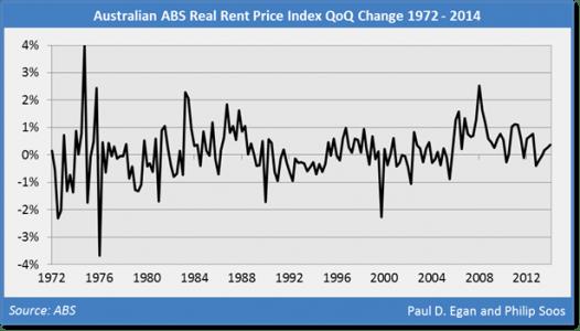 australian real rents 1972-2014