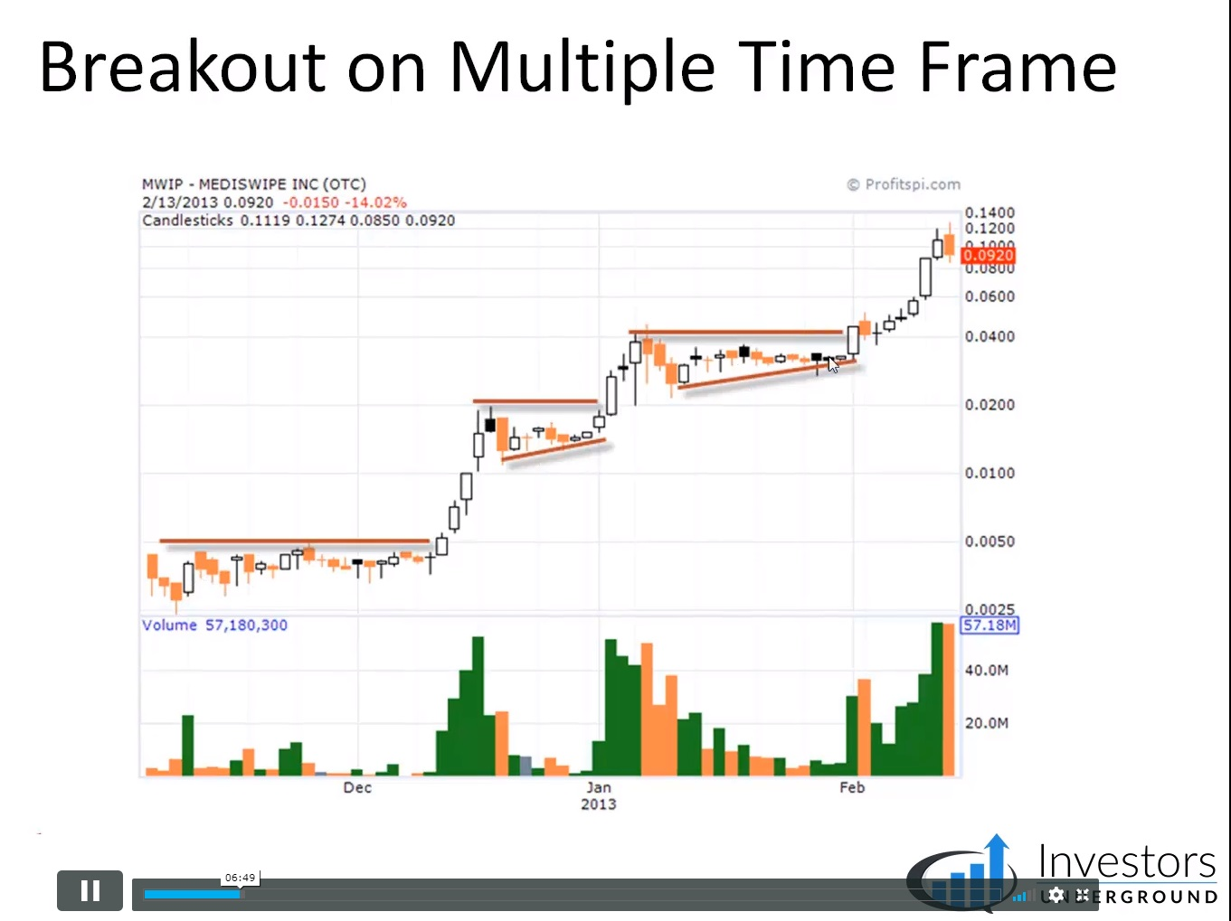 Al Brooks - Trading Price Action Trading Course