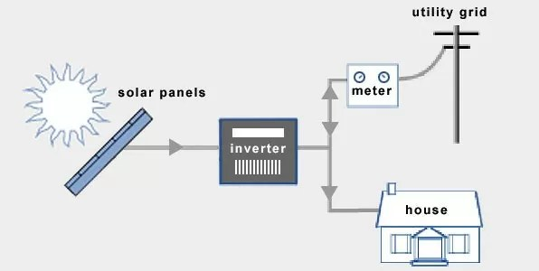 advantages of grid tied solar system