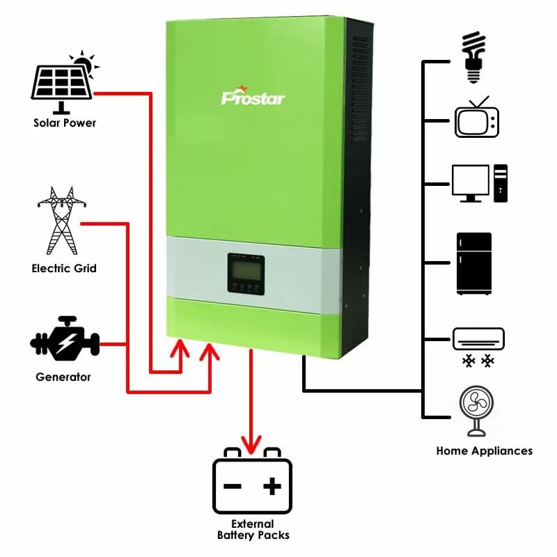 3000w off grid solar inverter Solar Power System