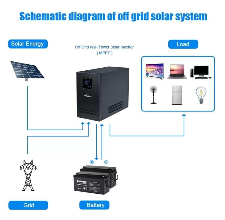 Off grid solar inverter connection