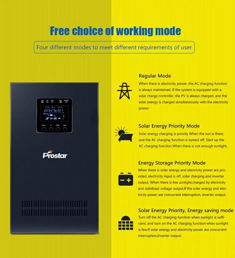 Off grid solar inverter working modes