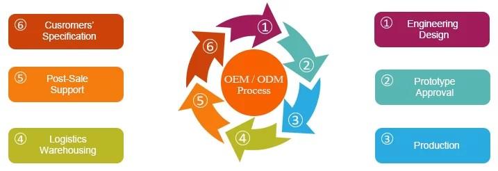 Prostar OEM and ODM Service