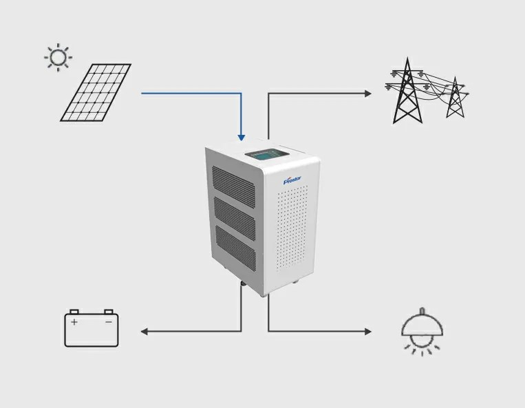 Hybrid Solar Inverter Feed in the Grid