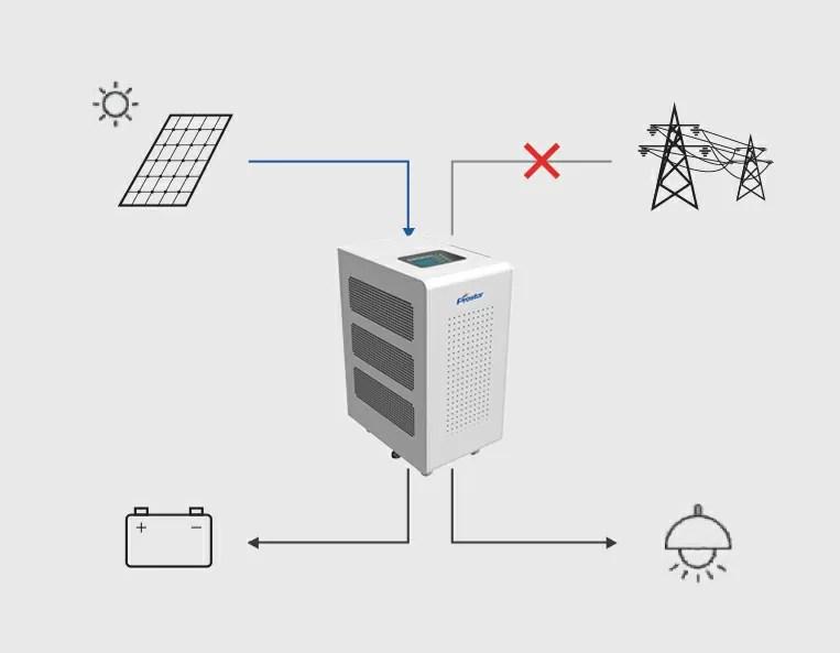 Hybrid Solar Inverter Power Back